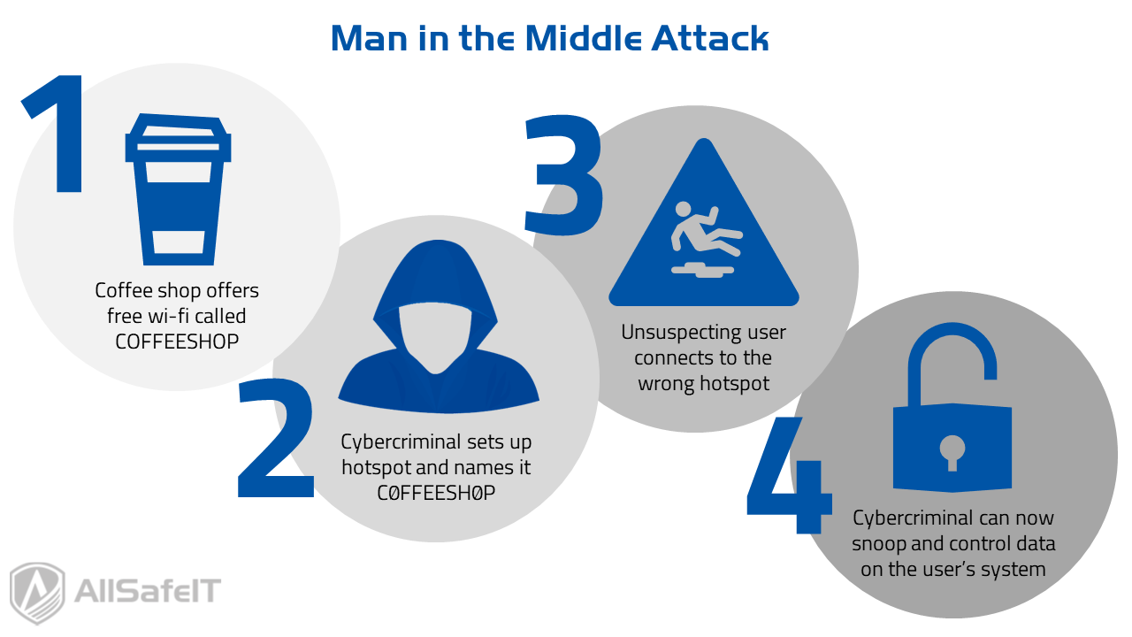 Man in the Middle Attack Infographic