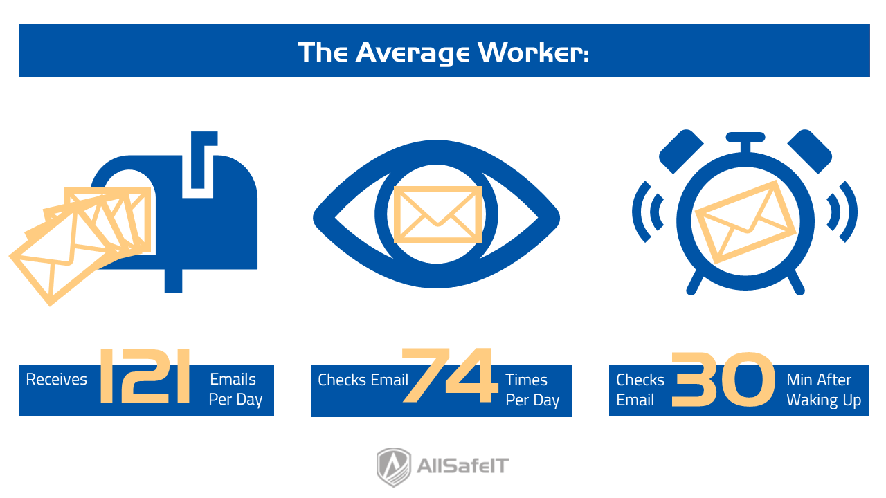 The average worker receives an overwhelming amount of email