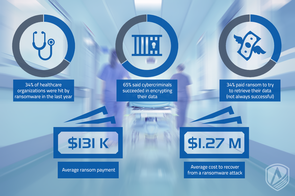 1/3 of Healthcare Organizations Paid Ransom to Restore Their Data