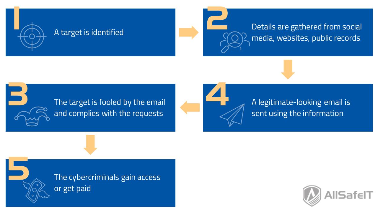 How does spear phishing work?