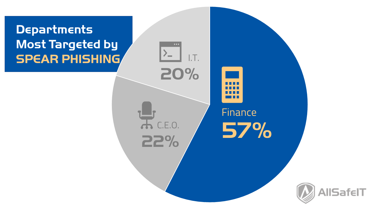 Departments most targeted by spear phishing