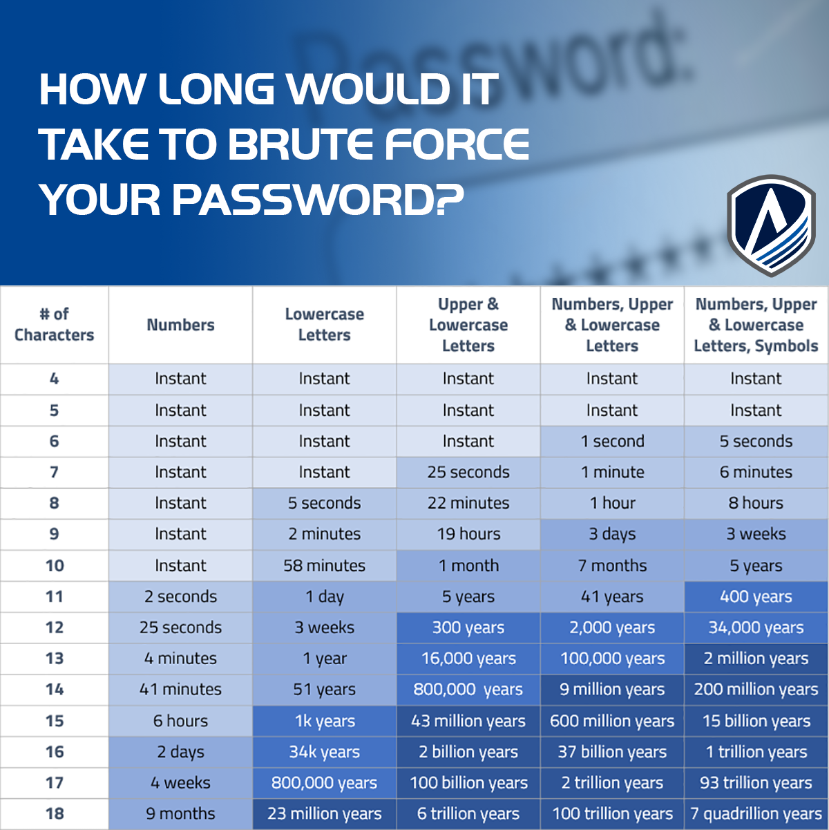How Long Would it Take to Brute Force Your Password?