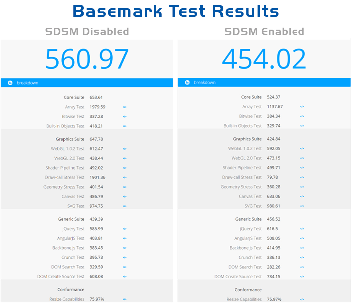 Browser Performance Test Results